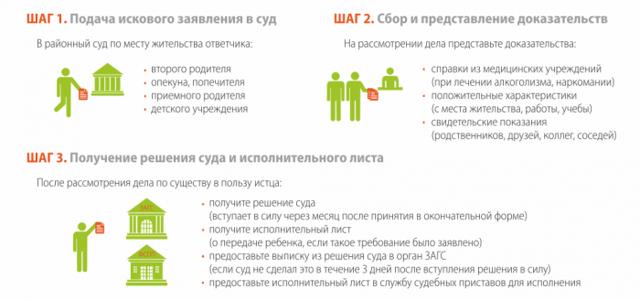 Восстановление в родительских правах: порядок восстановления в 2021 году