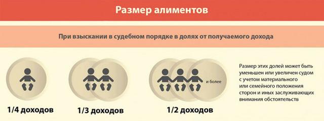 Алименты в гражданском браке: порядок взыскания в 2021 году